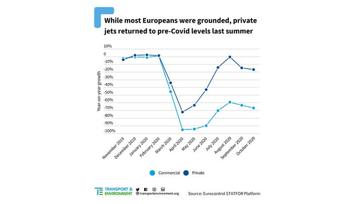 L'été dernier, alors que la plupart des Européens étaient cloués au sol, les vols privés ont retrouvé leur niveau d'avant-Covid-19. (TRANSPORT & ENVIRONMENT)
