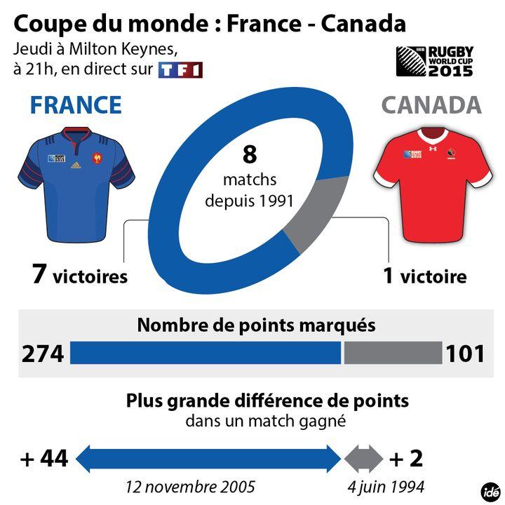 (France-Canada en chiffres)