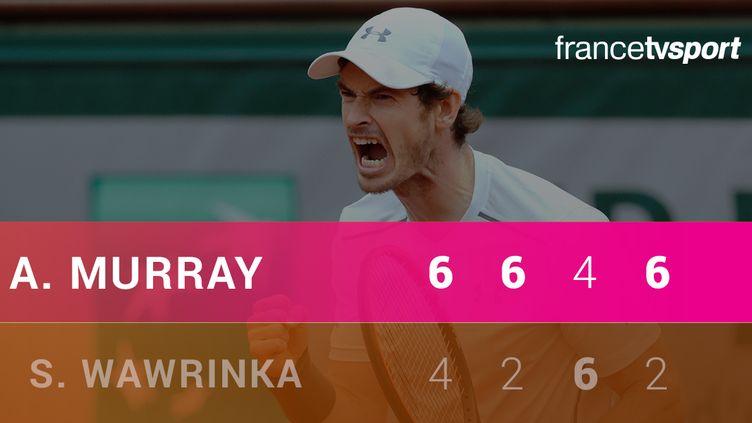 Trop juste, trop puissant, et trop fort tout simplement, Andy Murray a réalisé un match de très haut niveau contre Stan Wawrinka.