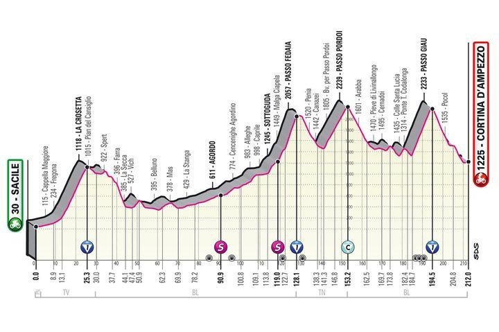 Le profil de la 16e étape du Giro (Giro d'Italia)
