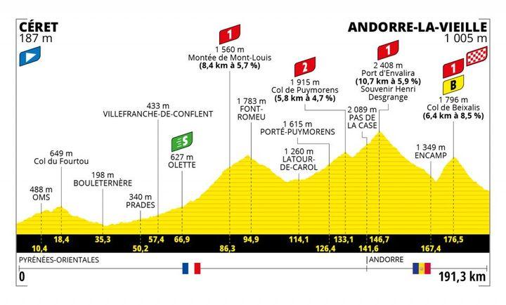 Le profil de la 15e étape du Tour de France. (TOUR DE FRANCE / ASO)