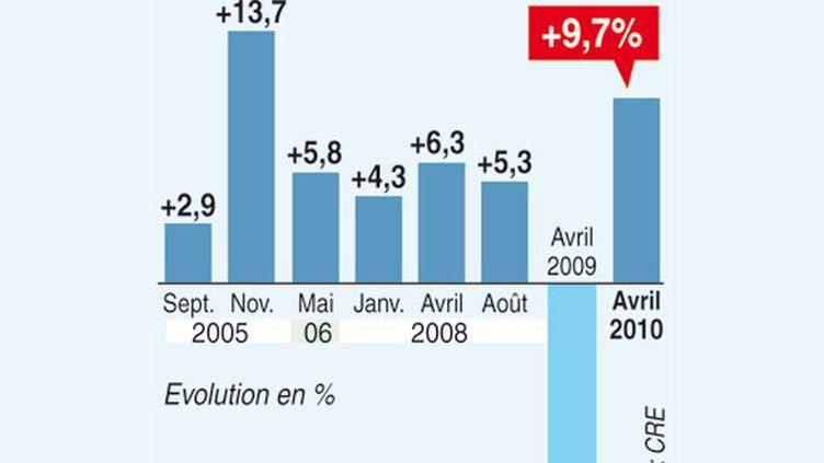 Evolution moyenne du prix du gaz depuis septembre 2005 (AFP)