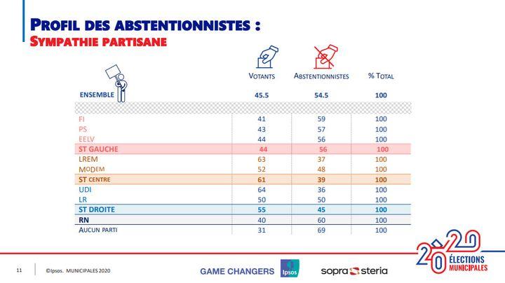 Profil des abstentionnistes aux élections municipales selon leur sympathie partisane. (IPSOS/SOPRA STERIA)