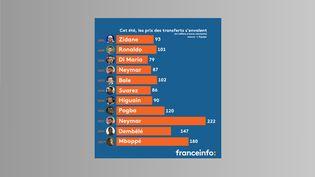 Cet été, les prix des transferts de football se sont envolés. (ROBIN PRUDENT / FRANCEINFO)