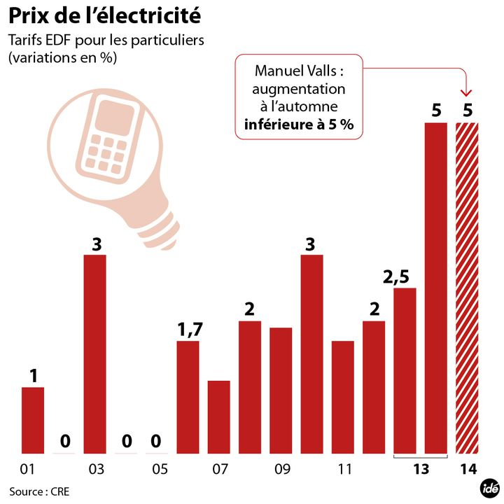 (Les hausses d'électricité depuis 2001 © Idé)