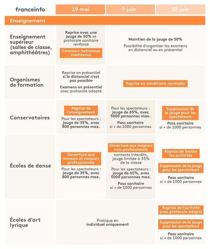 L'agenda du déconfinement dans le secteur de l'enseignement. (ELLEN LOZON / FRANCEINFO)