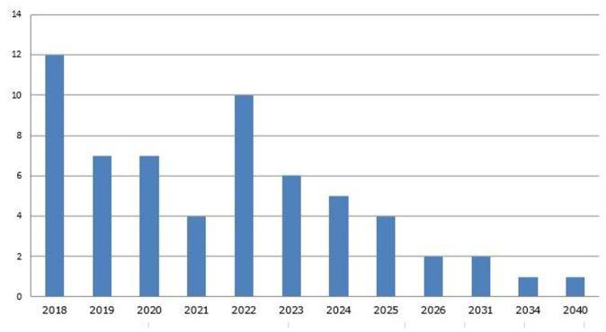 Date escomptées de libération. Ce graphique indique le nombre de personnes de l'échantillon (axe des ordonnées) qui devraient être libérées à une date donnée (axe des abscisses). (IFRI)