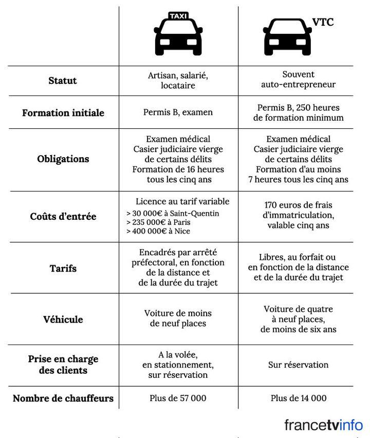 Le conflit opposant les taxis et les VTC continue de bloquer certains points de Paris, mercredi 27 janvier 2016. (FRANCETV INFO)
