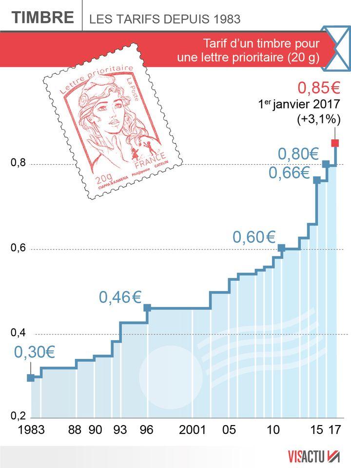 (La hausse du prix du timbre pour une lettre prioritaire au 1er janvier 2017 © Visactu)