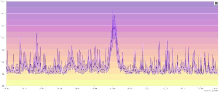 La mesure du bruit rue de la Jarente, dans le 4e arrondissement de Paris, le 21 mars entre 19h30et 20h30. (BRUITPARIF)