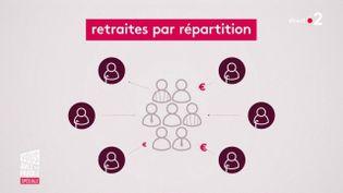 Tout comprendre de la réforme des retraites en une minute. (FRANCE 2)