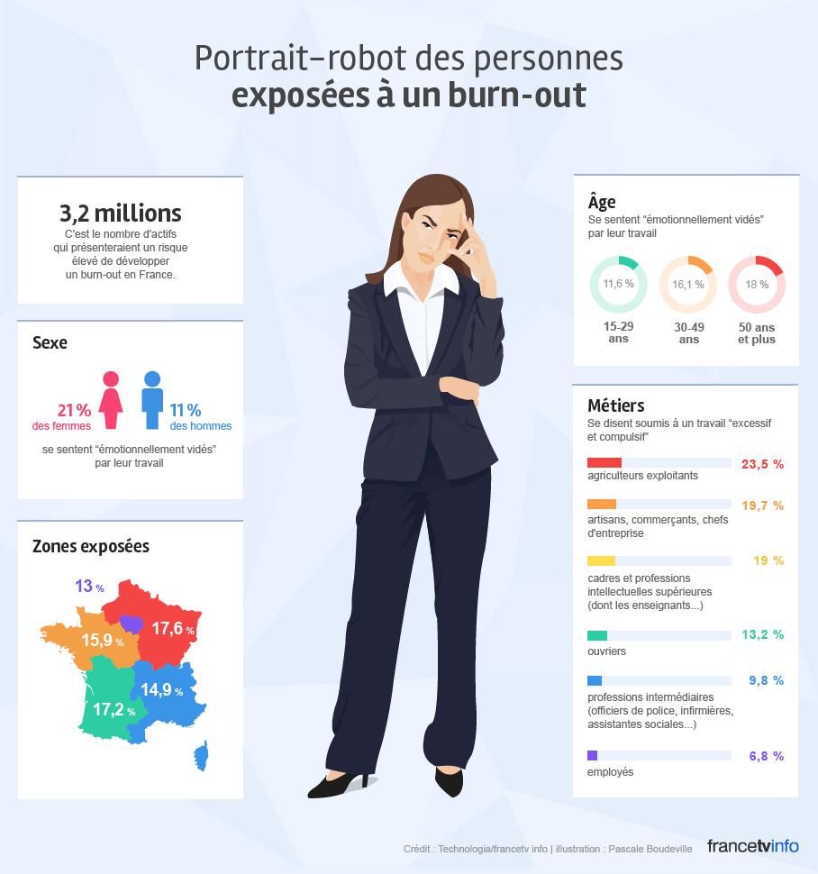 burn-out_infographie03-01.min burn-out dans Revues de Presses